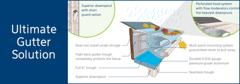 Gutter Solution Infographic